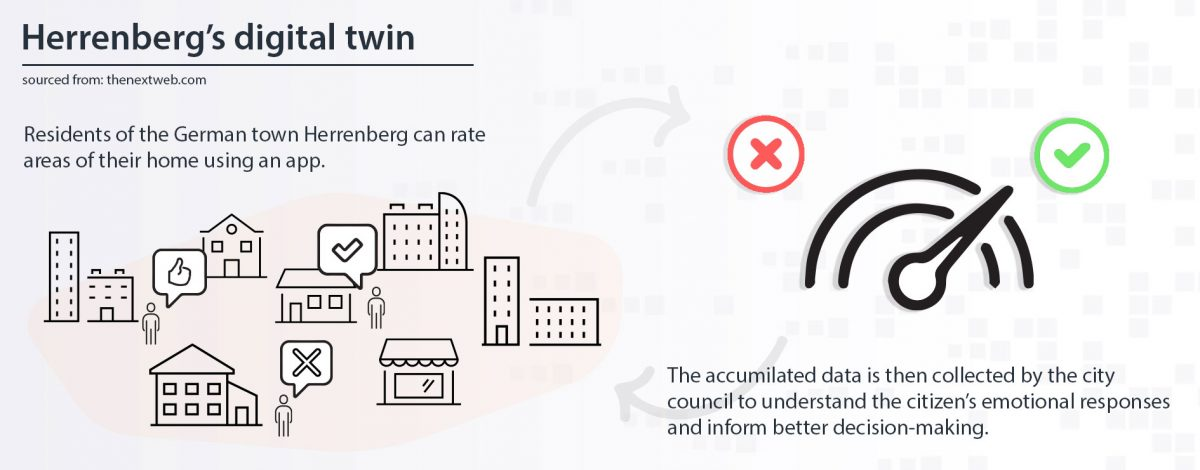 Herrenberg's digital twin infographic