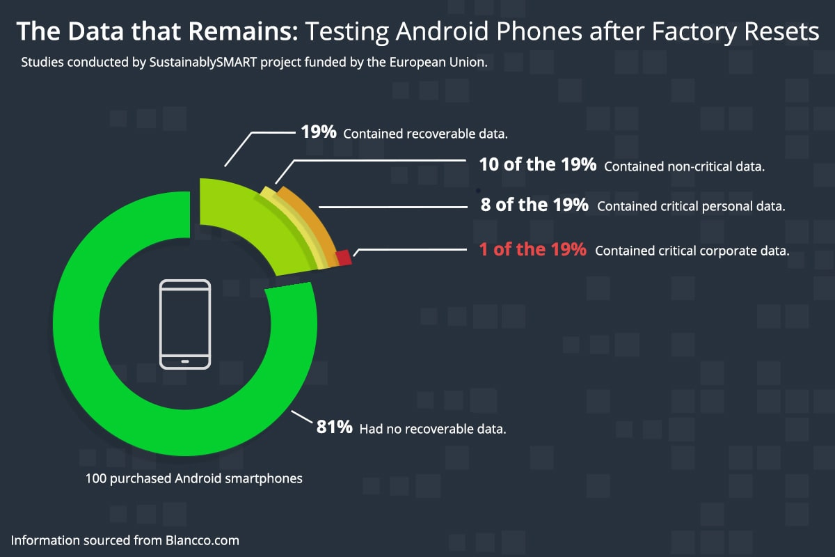 Infographic on a study conducted on android phones to do with factory reset