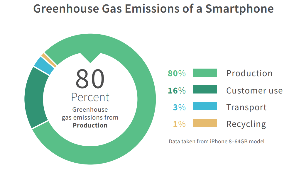 carbon emissions of a smartphone pie chart