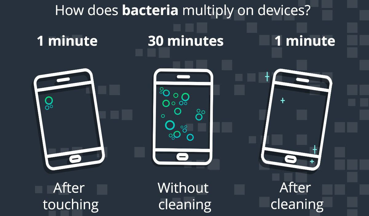 How bacteria multiplies on devices