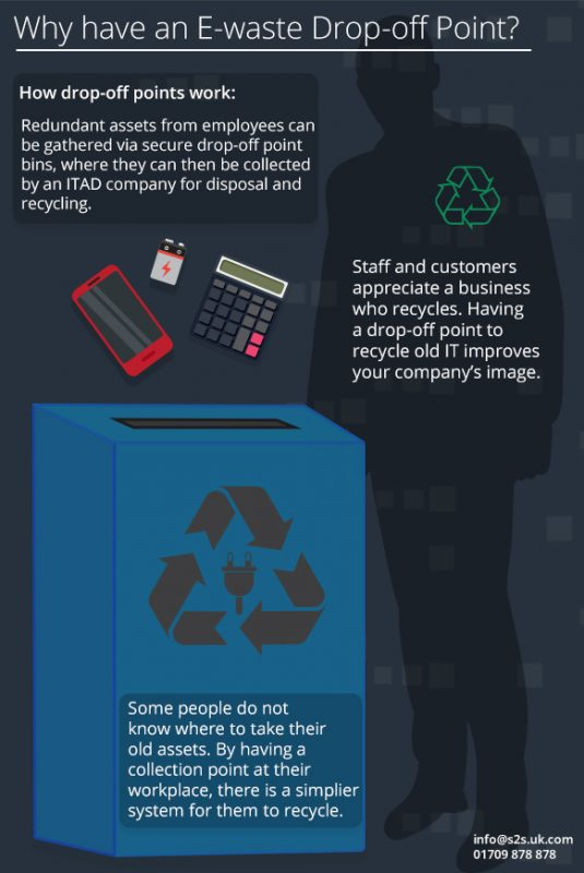 Why have an E-waste drop-off point? Infographic
