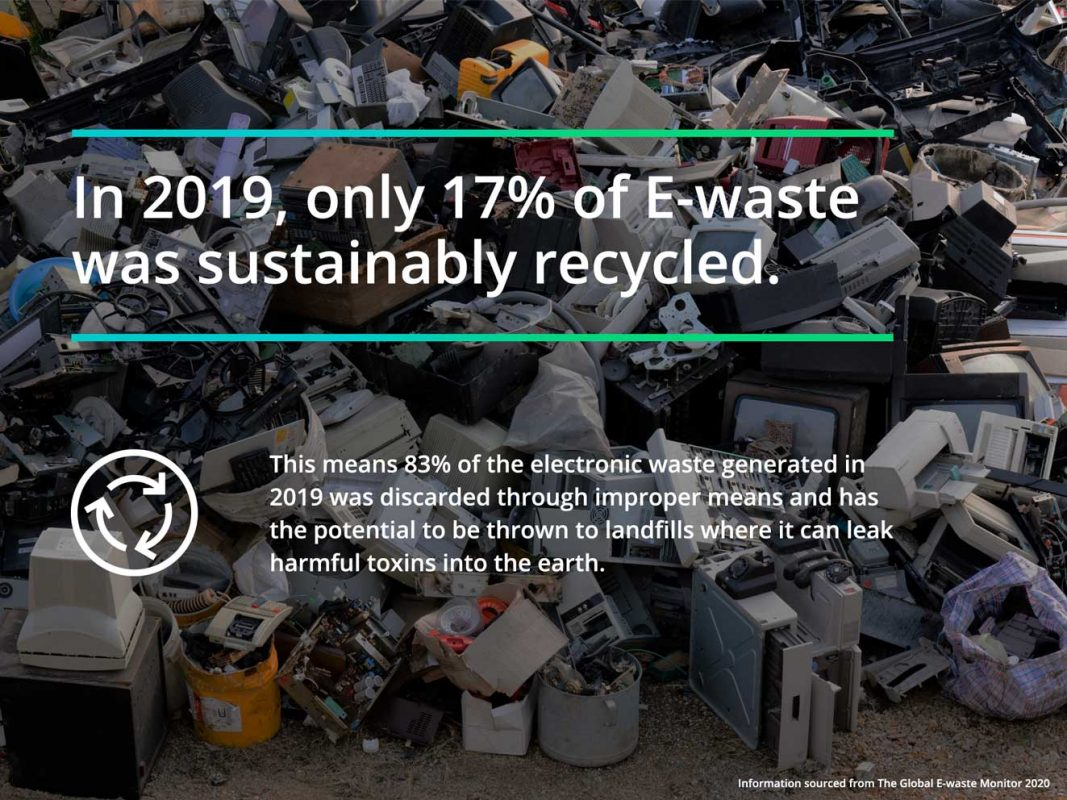 In 2019, only 17% of E-waste  was sustainably recycled.