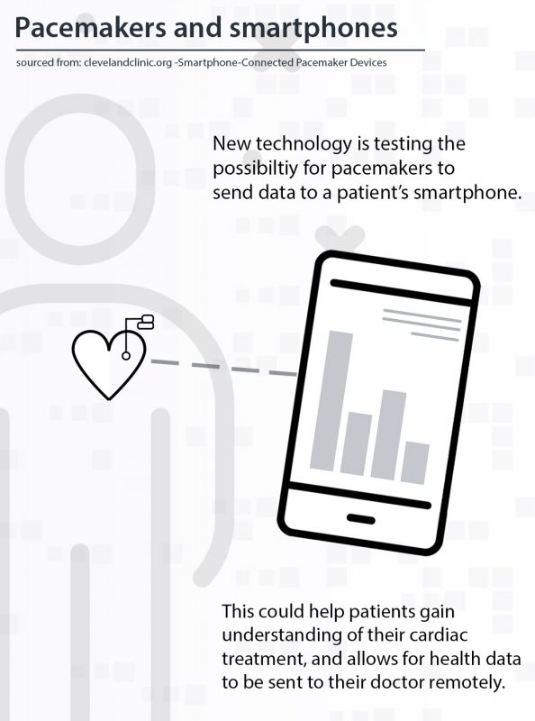 Pacemakers and smartphones infographic